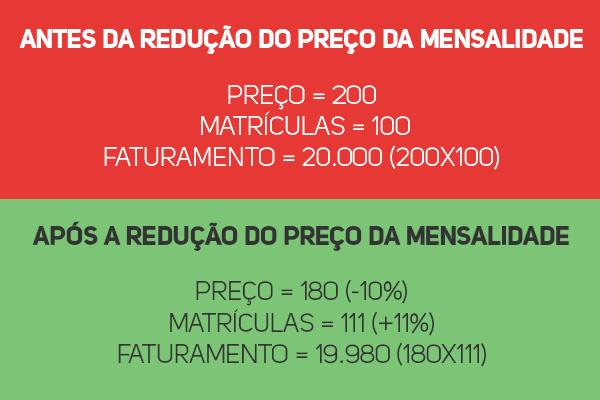 Antes da redução do preço da mensalidade Preço = 200 Matrículas = 100 Faturamento = 20.000 (200x100) Após a redução do preço da mensalidade Preço = 180 (-10%) Matrículas = 111 (+11%) Faturamento = 19.980 (180x111)