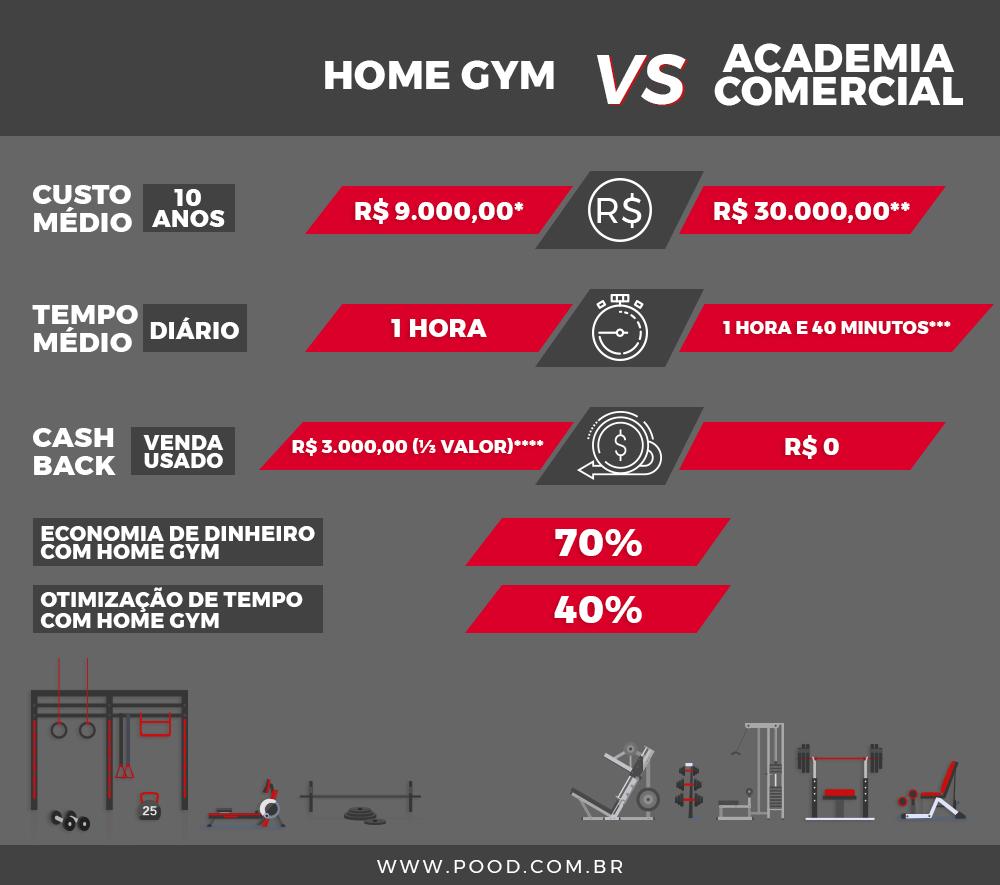 Comparativo Home Gym vs Academia Comercial