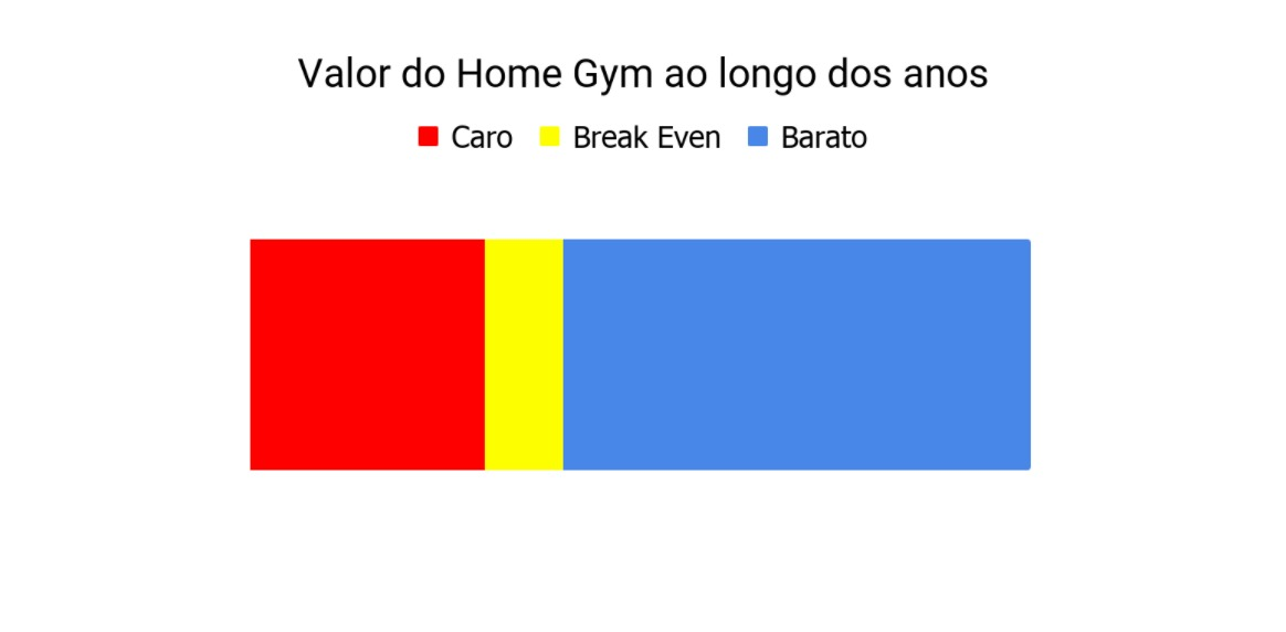Valor do Home Gym ao Longo dos Anos
