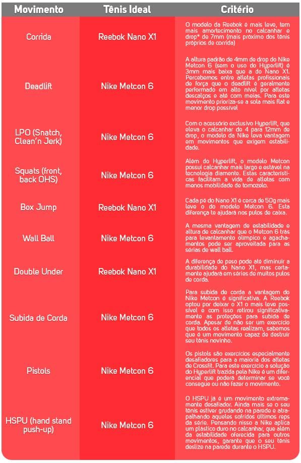 Tabela Comparativo Metcon 6 vs Nano X1